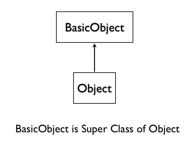 BasicObject is Parent of Object