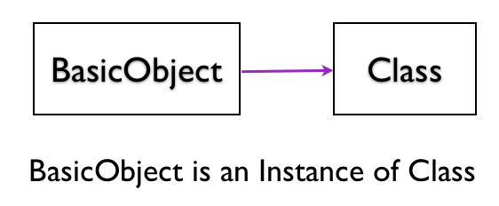 BasicObject is instance of Class