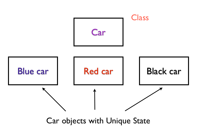 Car Objects with Unique State