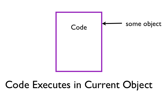 Code Executes in Current Object
