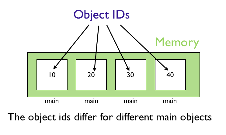 Different Main Objects