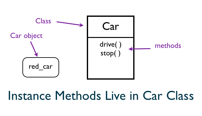 Drive Instance Method