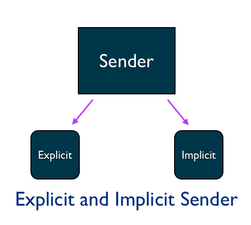 Explict and Implicit Sender