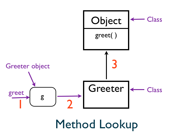 Greet Method Lookup