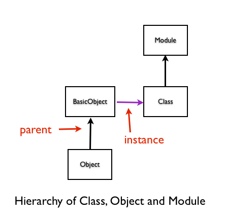 Hierarchy of Class, Object and Module