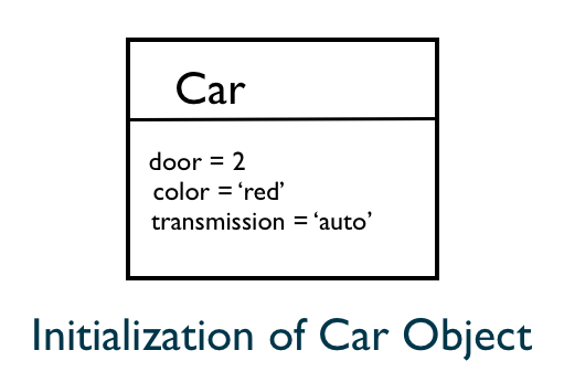 Initialization of Car Object