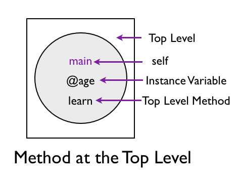 Instance Method at Top Level