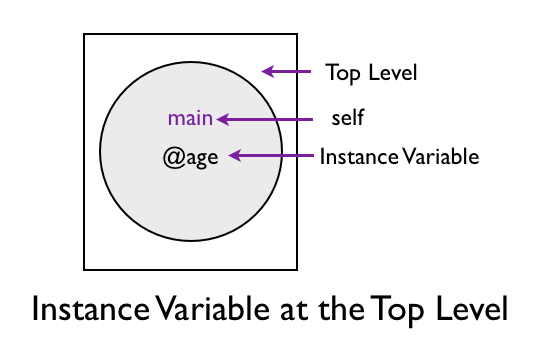 Instance Variable at the Top Level