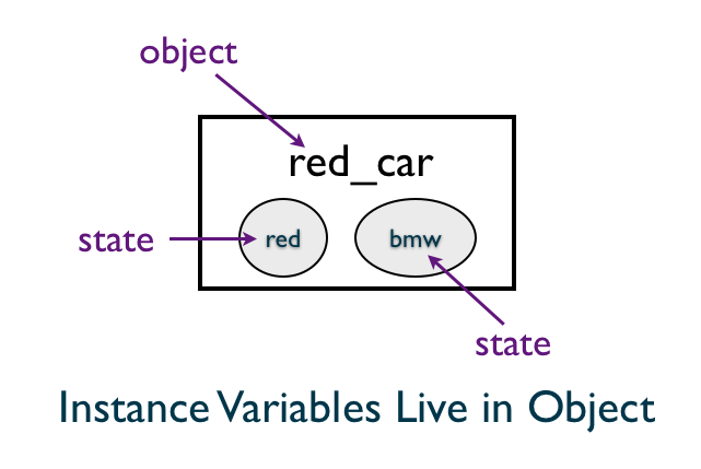 Instance Variables Live in Object