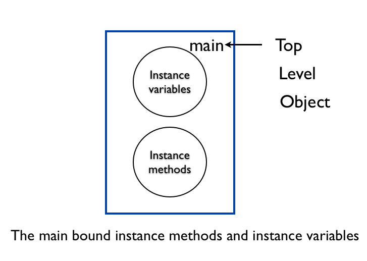 Instance Methods and Instance Variables
