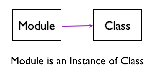 Module is Instance of Class