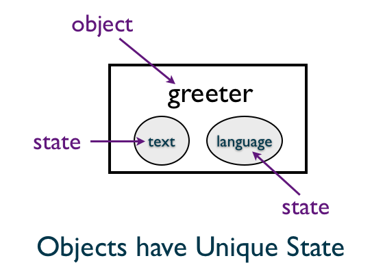 Object and it's Unique State