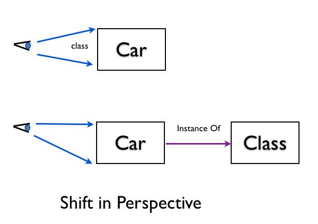 Shift Perspective