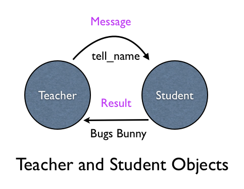 Teacher and Student Objects